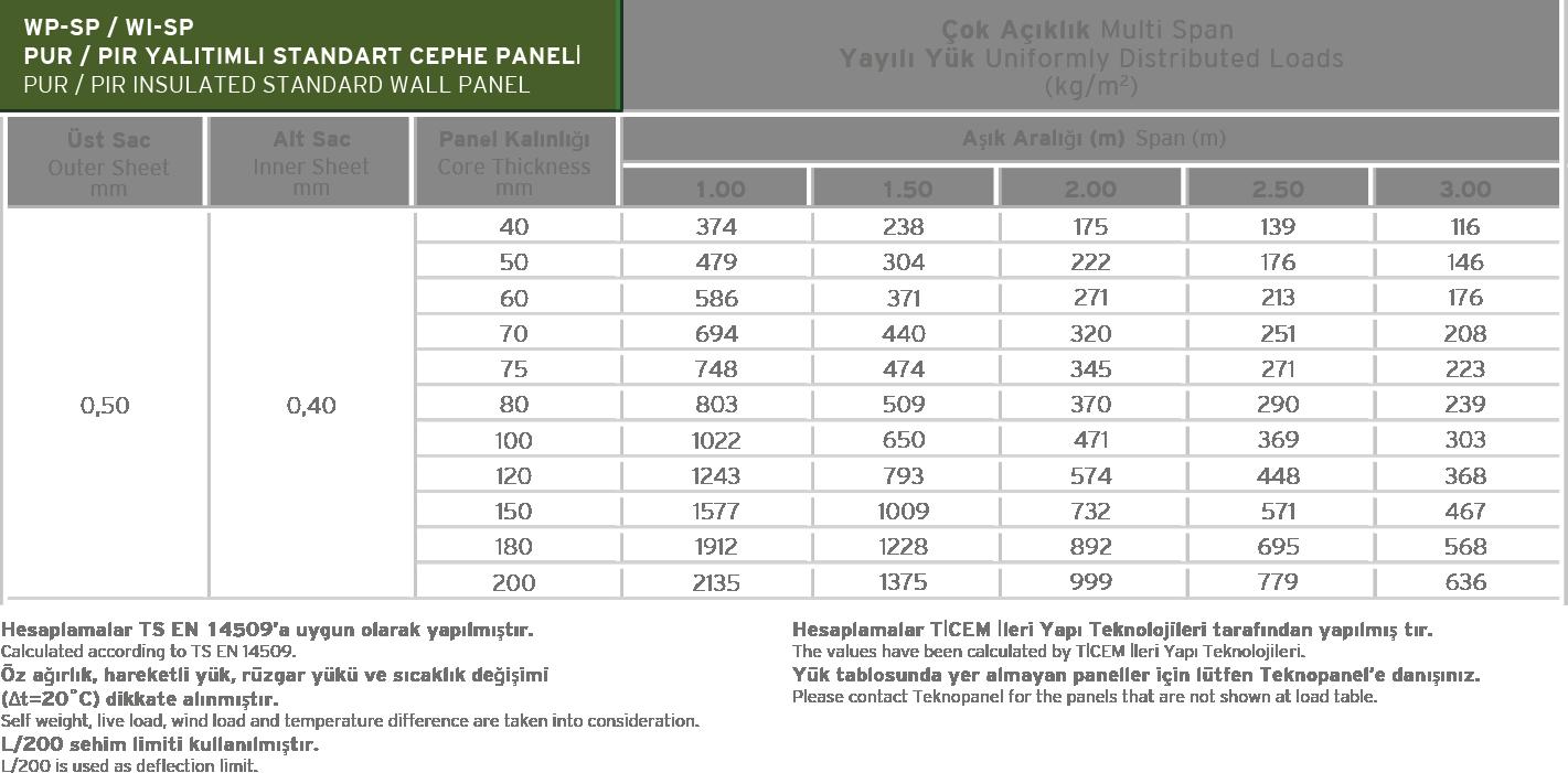 Standard Deep Lined Wall Panel Load Table