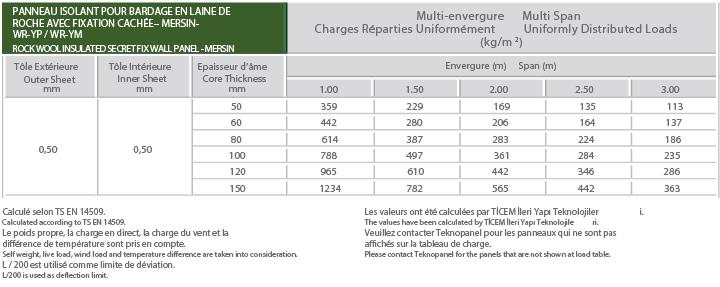 Panneau Pour Bardage Micro Rayé à Fixation Cachée-Mersin Tableau de Charge