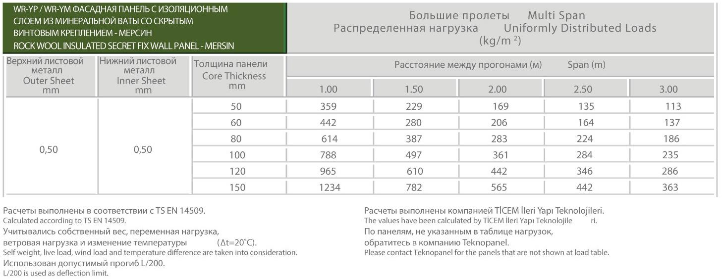 Мелкое Рифление Фасадная Панель Со Скрытым Винтовым Креплением - Мерсин Таблица нагрузок