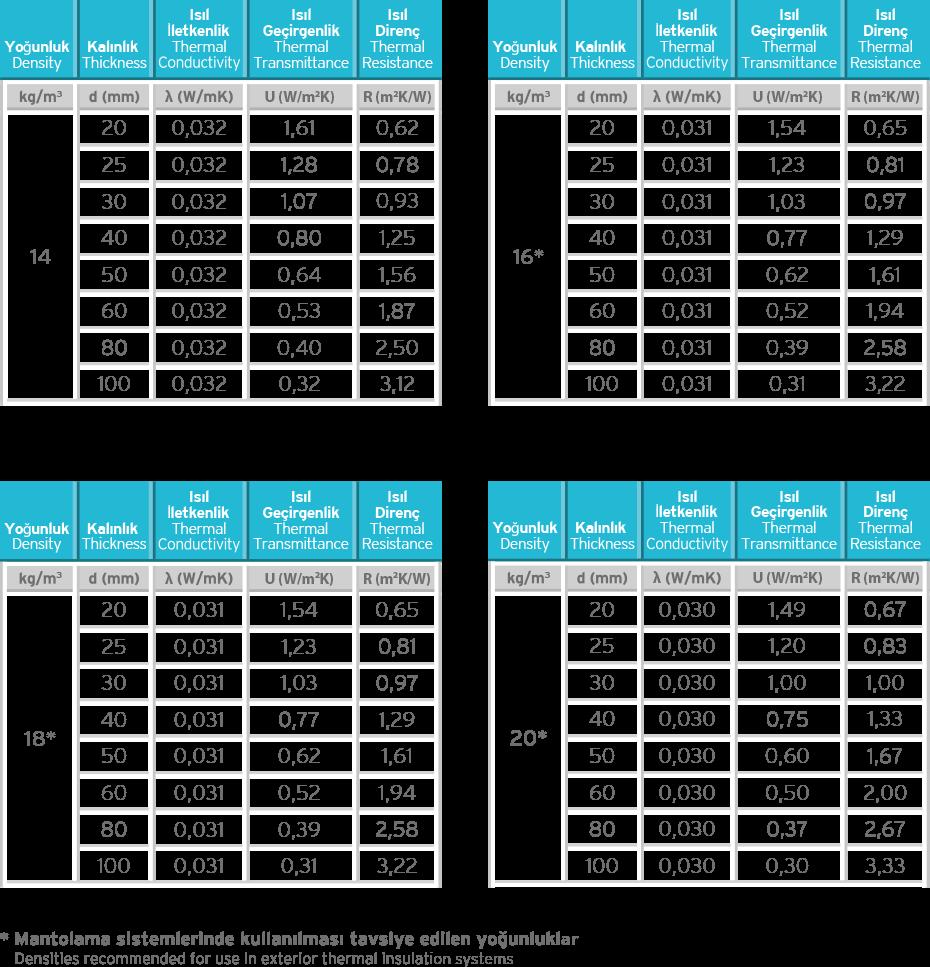 Graphite Teknopor Thermal Insulation Board Insulation Values