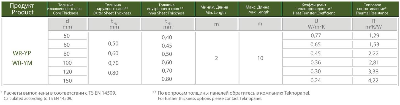 Мелкое Рифление Фасадная Панель Со Скрытым Винтовым Креплением - Мерсин Физические характеристики