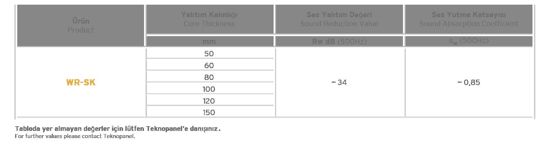 Standart Akustik Cephe Paneli Akustik Performans Tablosu