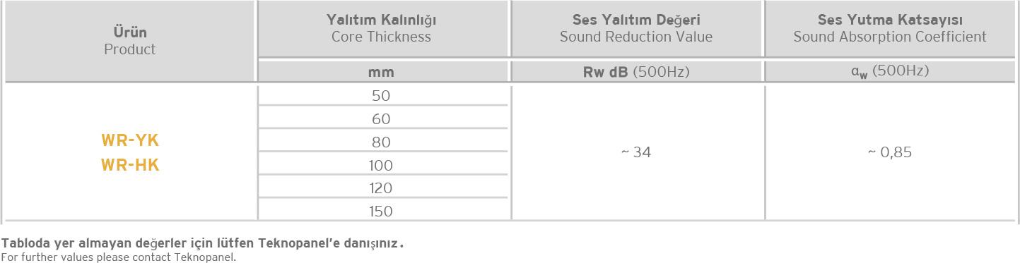 Gizli Vidalı Akustik Cephe Paneli-Mersin Performans Tablosu